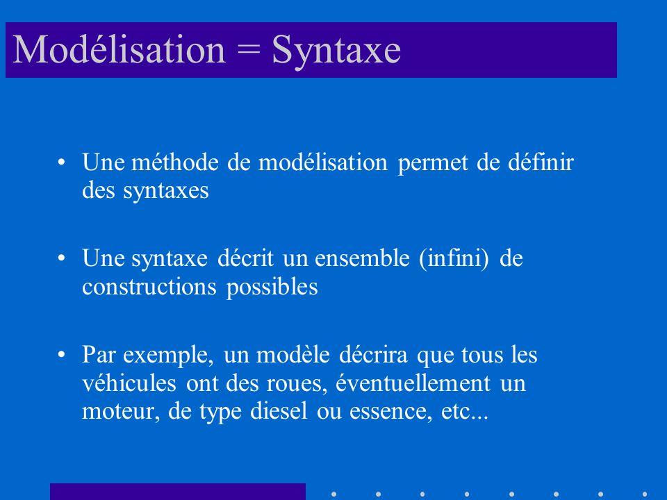 Modélisation = Syntaxe Une méthode de modélisation permet de définir des syntaxes Une syntaxe décrit un ensemble (infini) de constructions possibles Par exemple, un modèle décrira que tous les véhicules ont des roues, éventuellement un moteur, de type diesel ou essence, etc...