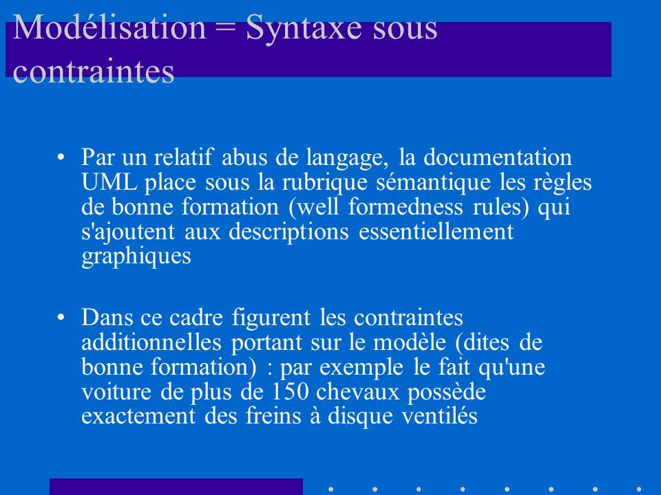 Modélisation = Syntaxe sous contraintes Par un relatif abus de langage, la documentation UML place sous la rubrique sémantique les règles de bonne for
