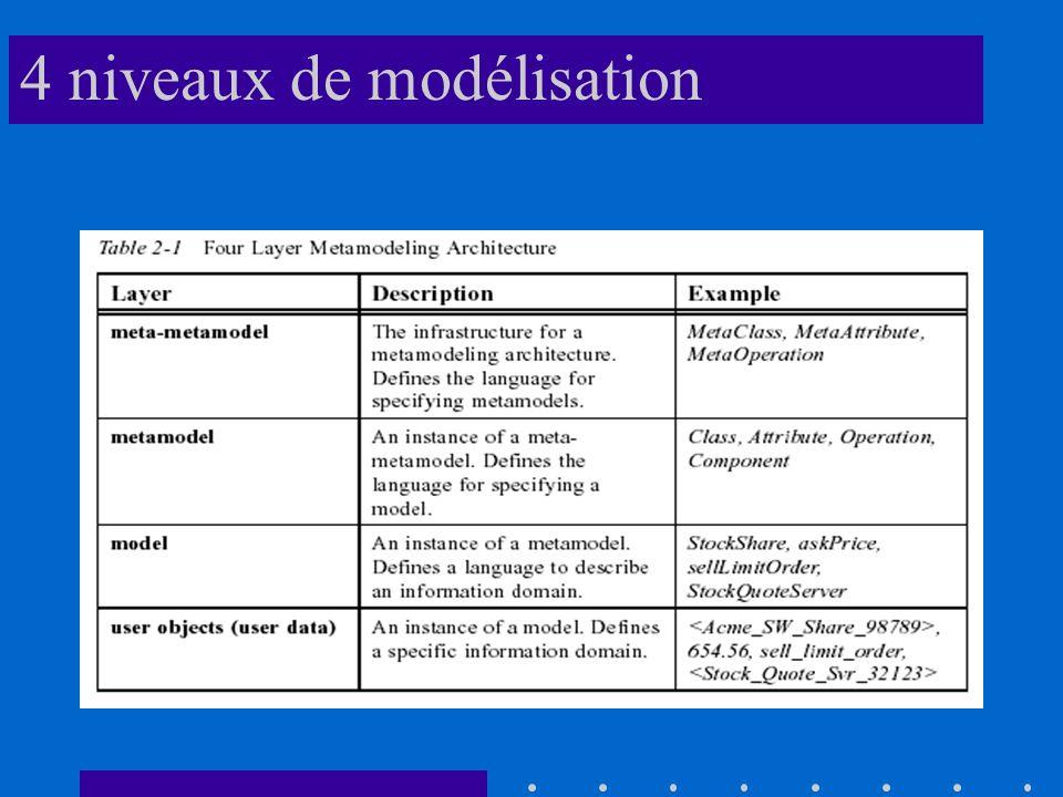 Méta méta modèle UML : éléments fondamentaux classe attributs role multiplicité relation héritage agrégation/composition