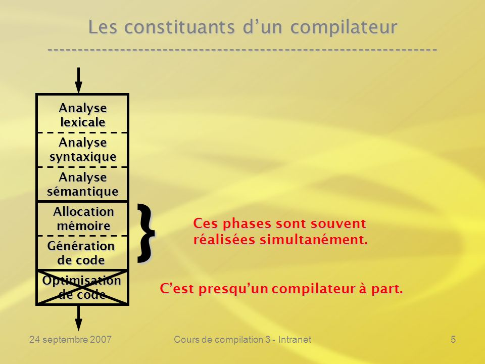 24 septembre 2007Cours de compilation 3 - Intranet16 Lanalyse lexicale ---------------------------------------------------------------- Exemple :Exemple :% if printf(« si\n »); then printf(« alors\n »); fi printf(« finsi\n »); = printf(« rel(%s)\n », yytext); := printf(« affect\n»); + printf(« add\n »); [a-z][a-z0-9]* printf(« var(%s)\n », yytext); [0-9]* printf(« ent(%s)\n », yytext); \ printf(« »); \n printf(« »); % if ab56 = 5 then abc := 113 + then + 12ab fi sivar(ab56)rel(=)ent(5)alorsvar(abc)affectent(113)addalorsaddent(12)var(ab)finsi