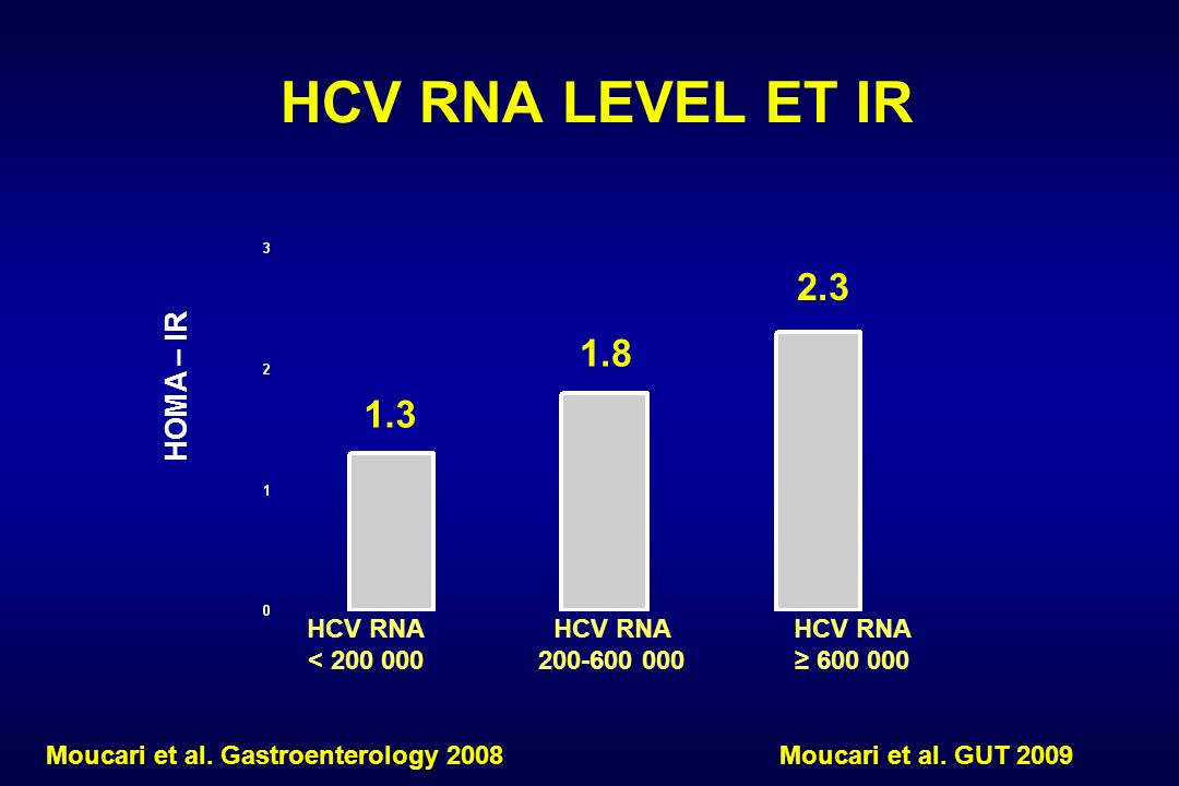 1.8 HCV RNA < 200 000 HCV RNA 200-600 000 1.3 HOMA – IR HCV RNA LEVEL ET IR HCV RNA 600 000 2.3 Moucari et al.