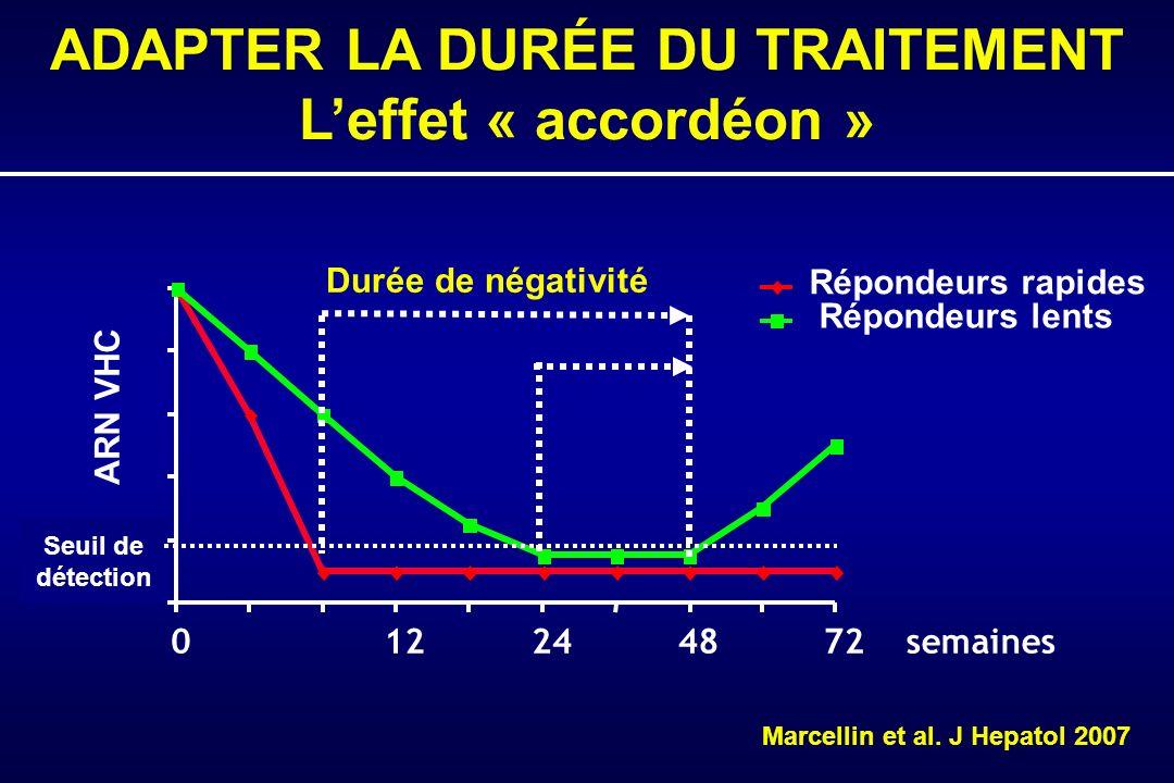 Seuil de détection 012244872 semaines ARN VHC ADAPTER LA DURÉE DU TRAITEMENT Leffet « accordéon » Répondeurs rapides Répondeurs lents Durée de négativité Marcellin et al.