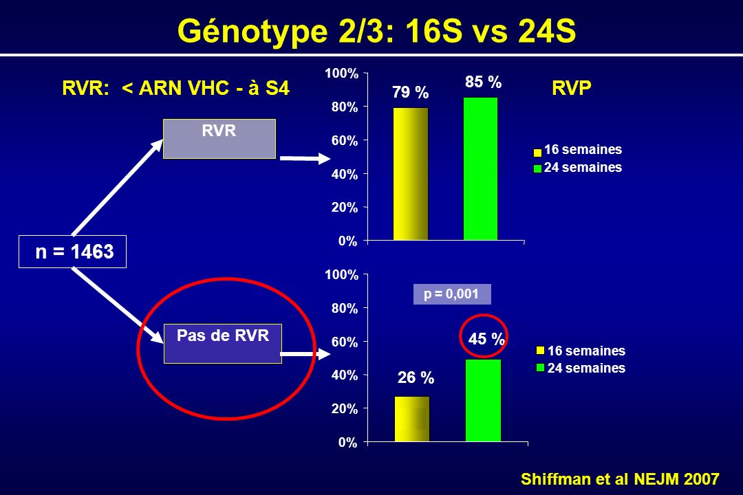 n = 1463 RVR: < ARN VHC - à S4 RVR 79 % 85 % 0% 20% 40% 60% 80% 100% 16 semaines 24 semaines Pas de RVR 26 % 45 % 0% 20% 40% 60% 80% 100% 16 semaines 24 semaines p = 0,001 Shiffman et al NEJM 2007 Génotype 2/3: 16S vs 24S RVP
