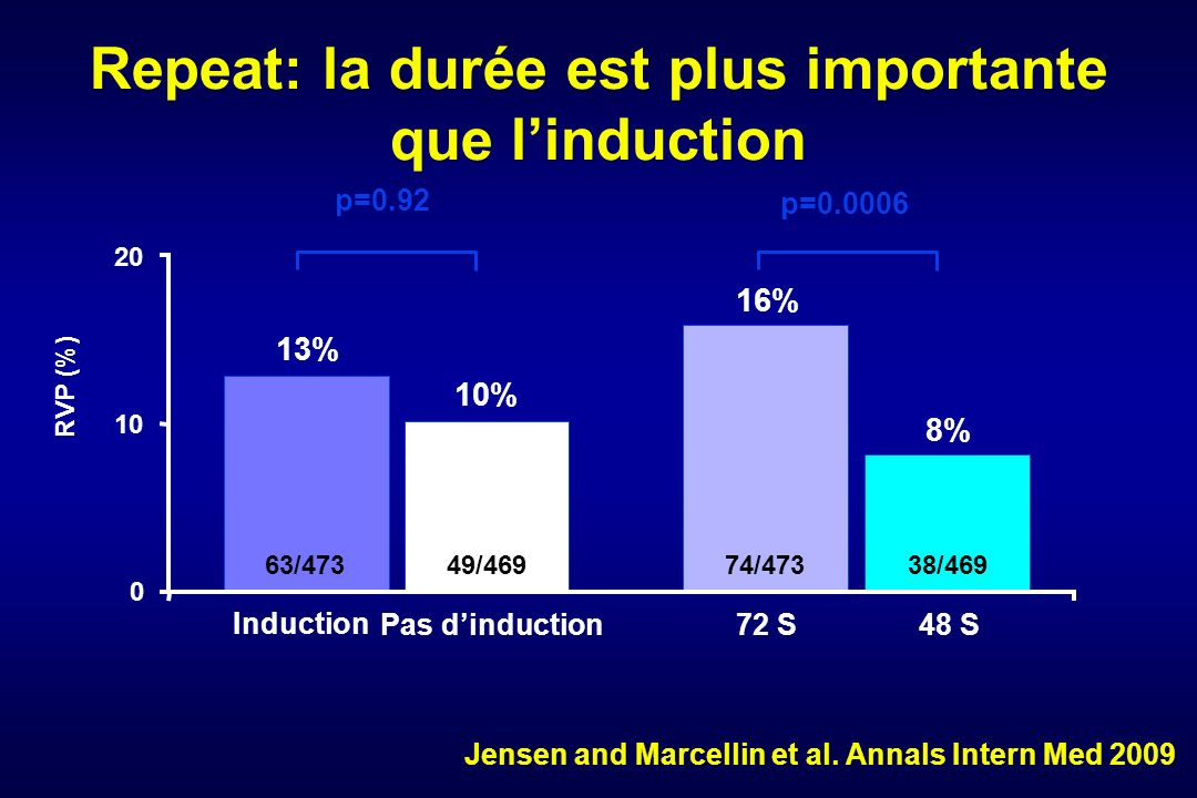 Repeat: la durée est plus importante que linduction 10% 16% 8% 13% 63/47349/46974/47338/469 Induction Pas dinduction 72 S 48 S p=0.92 p=0.0006 Jensen and Marcellin et al.