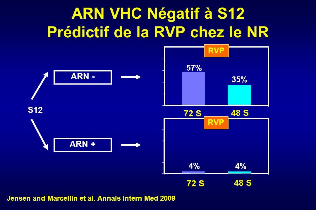 ARN VHC Négatif à S12 Prédictif de la RVP chez le NR S12 57% 35% 4% 72 S 48 S RVP ARN - ARN + RVP Jensen and Marcellin et al.