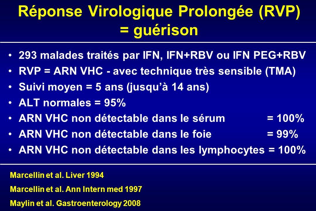 Réponse Virologique Prolongée (RVP) = guérison 293 malades traités par IFN, IFN+RBV ou IFN PEG+RBV RVP = ARN VHC - avec technique très sensible (TMA) Suivi moyen = 5 ans (jusquà 14 ans) ALT normales = 95% ARN VHC non détectable dans le sérum = 100% ARN VHC non détectable dans le foie = 99% ARN VHC non détectable dans les lymphocytes = 100% Marcellin et al.