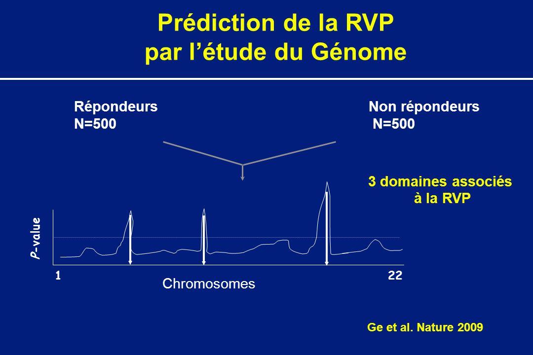 Répondeurs N=500 Non répondeurs N=500 P-value 1 22 3 domaines associés à la RVP Chromosomes Prédiction de la RVP par létude du Génome Ge et al.