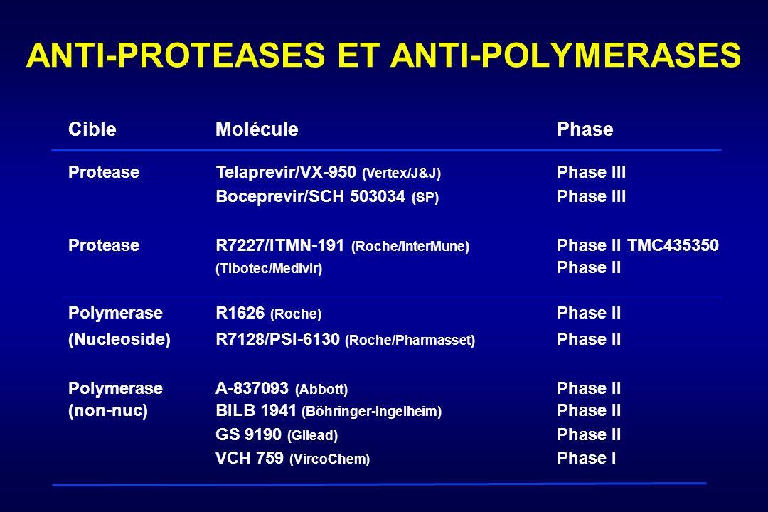 ANTI-PROTEASES ET ANTI-POLYMERASES CibleMoléculePhase ProteaseTelaprevir/VX-950 (Vertex/J&J) Phase III Boceprevir/SCH 503034 (SP) Phase III Protease R7227/ITMN-191 (Roche/InterMune) Phase II TMC435350 (Tibotec/Medivir) Phase II Polymerase R1626 (Roche) Phase II (Nucleoside) R7128/PSI-6130 (Roche/Pharmasset) Phase II PolymeraseA-837093 (Abbott) Phase II (non-nuc)BILB 1941 (Böhringer-Ingelheim) Phase II GS 9190 (Gilead) Phase II VCH 759 (VircoChem) Phase I