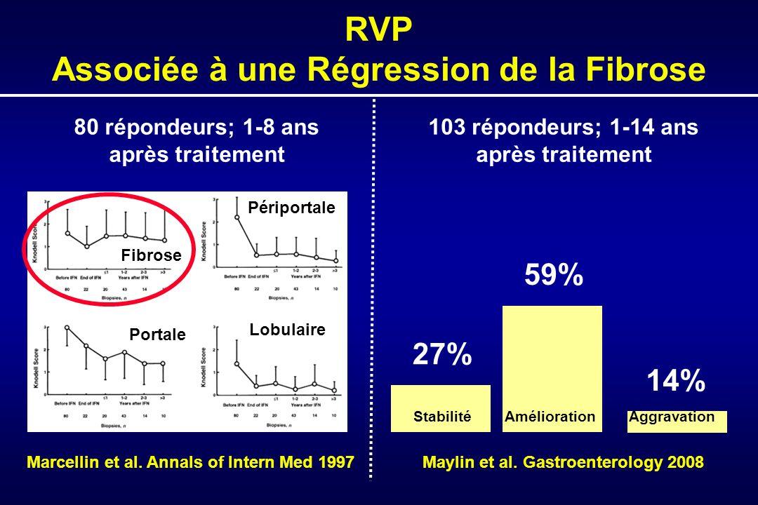 Fibrose Portale Lobulaire Périportale 80 répondeurs; 1-8 ans après traitement Marcellin et al.