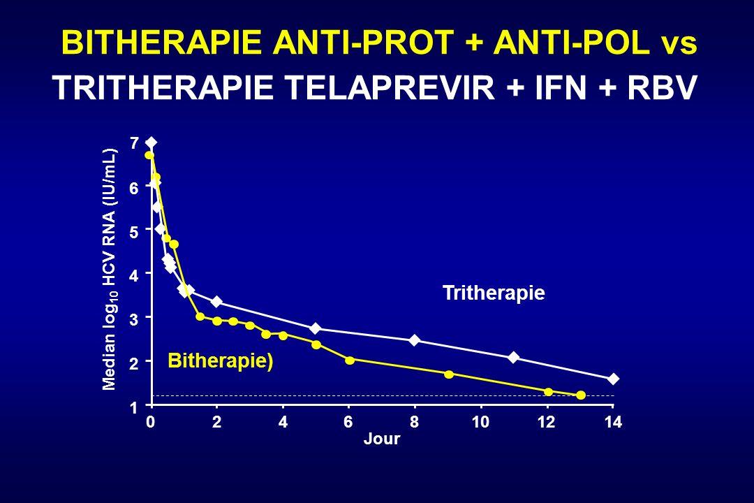 BITHERAPIE ANTI-PROT + ANTI-POL vs TRITHERAPIE TELAPREVIR + IFN + RBV 2468101214 Jour 1 2 3 4 5 6 0 Median log 10 HCV RNA (IU/mL) 7 Bitherapie) Trithe