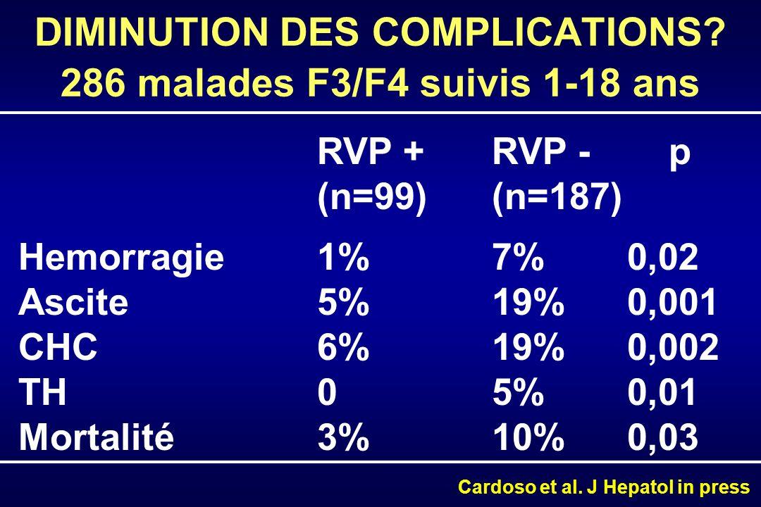 INCIDENCE CUMULÉE DES COMPLICATIONS Patients à risque 3072411286222116