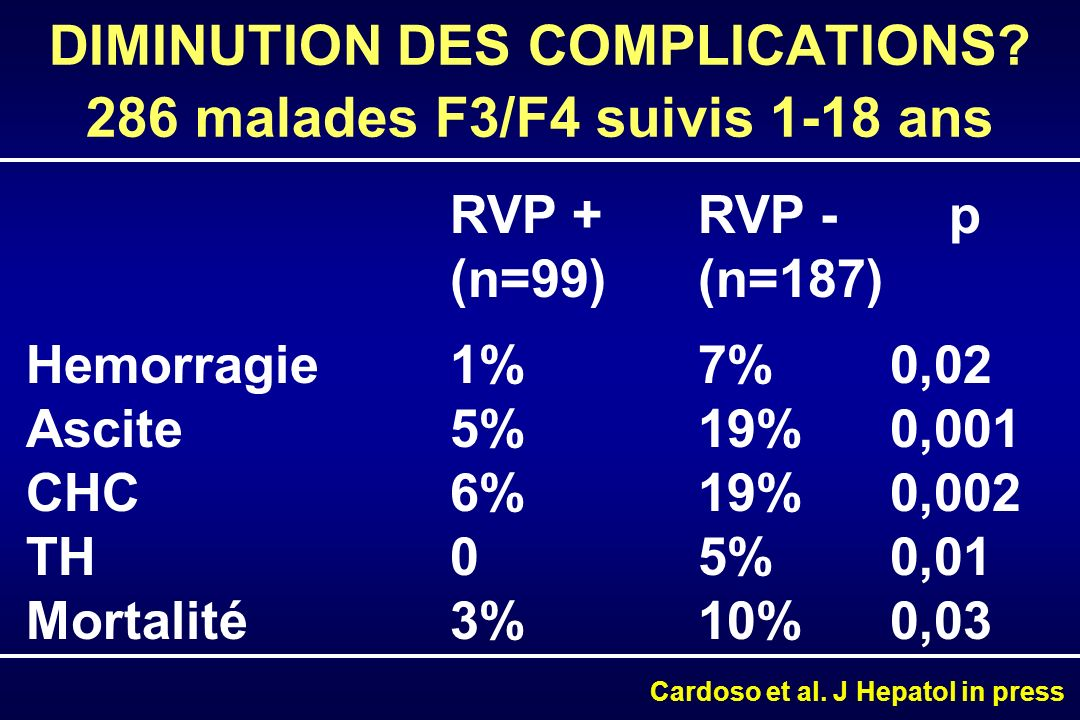 DIMINUTION DES COMPLICATIONS? 286 malades F3/F4 suivis 1-18 ans RVP + RVP - p (n=99) (n=187) Hemorragie 1%7%0,02 Ascite5%19%0,001 CHC6%19%0,002 TH05%0