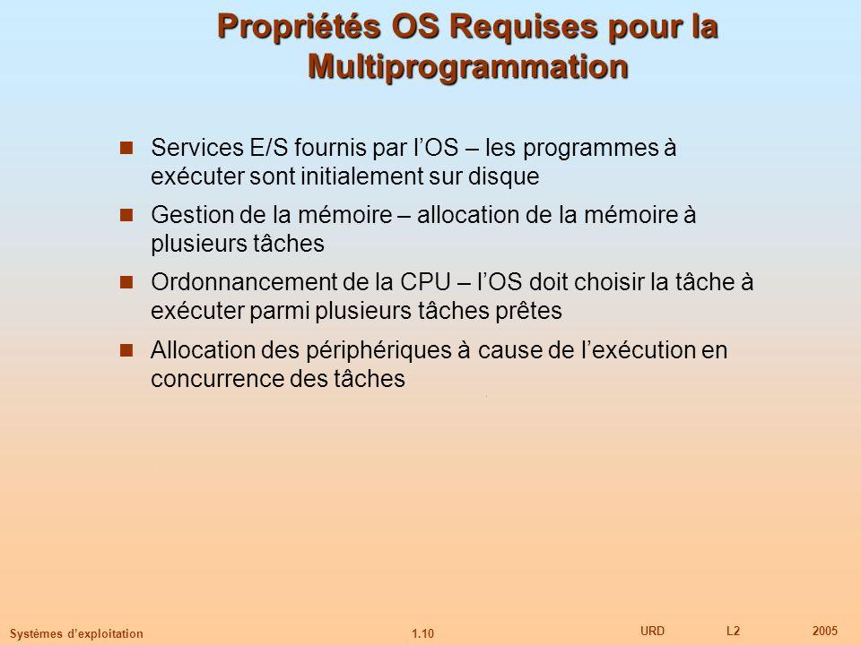 1.10 URDL22005 Systèmes dexploitation Propriétés OS Requises pour la Multiprogrammation Services E/S fournis par lOS – les programmes à exécuter sont