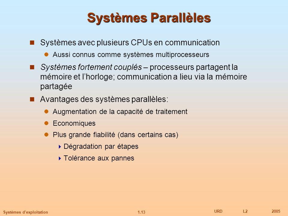 1.13 URDL22005 Systèmes dexploitation Systèmes Parallèles Systèmes avec plusieurs CPUs en communication Aussi connus comme systèmes multiprocesseurs S