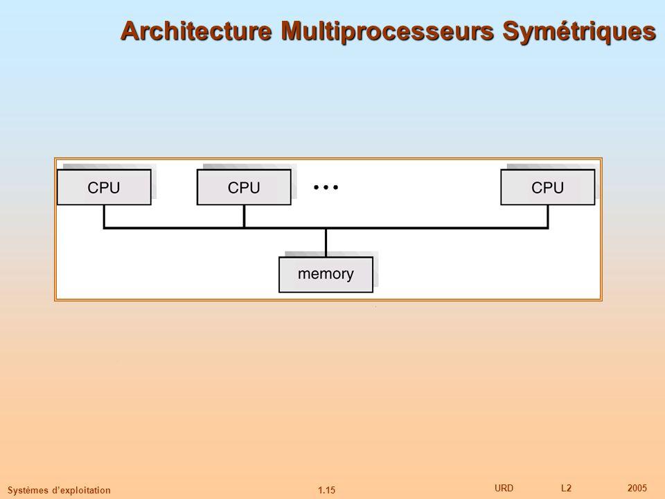 1.15 URDL22005 Systèmes dexploitation Architecture Multiprocesseurs Symétriques
