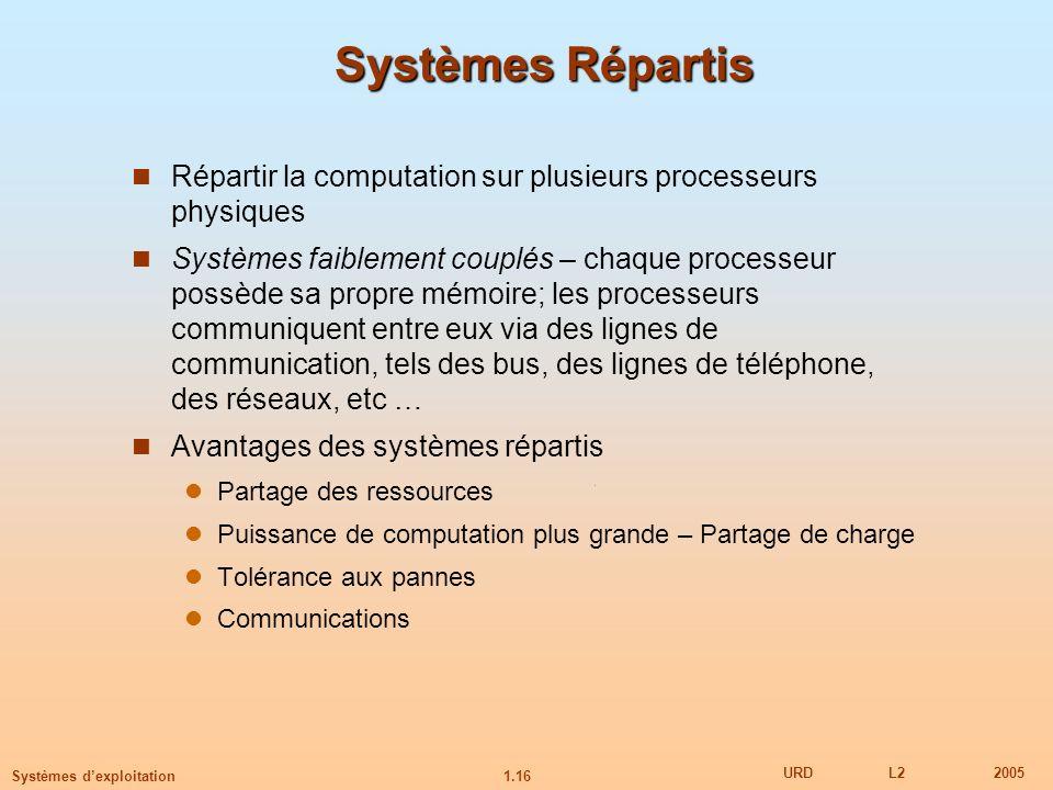 1.16 URDL22005 Systèmes dexploitation Systèmes Répartis Répartir la computation sur plusieurs processeurs physiques Systèmes faiblement couplés – chaq