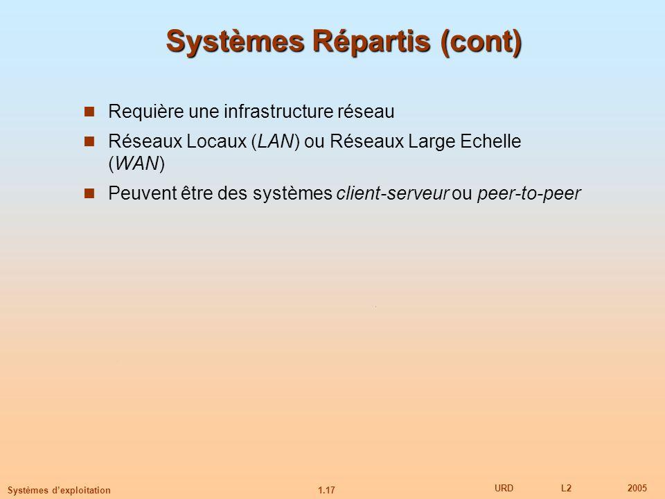 1.17 URDL22005 Systèmes dexploitation Systèmes Répartis (cont) Requière une infrastructure réseau Réseaux Locaux (LAN) ou Réseaux Large Echelle (WAN)