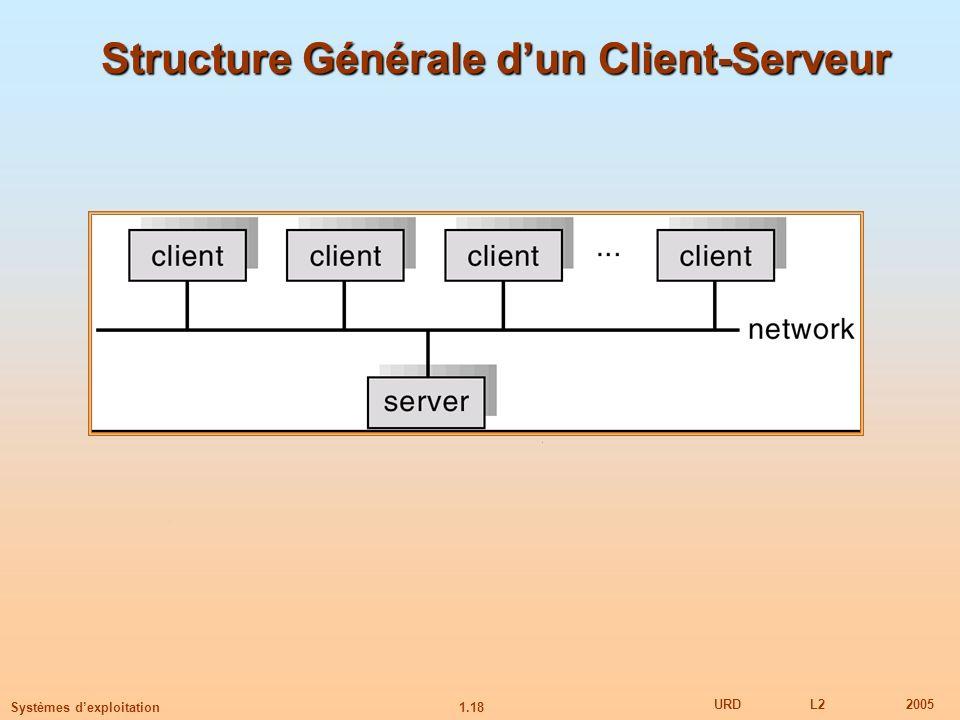 1.18 URDL22005 Systèmes dexploitation Structure Générale dun Client-Serveur