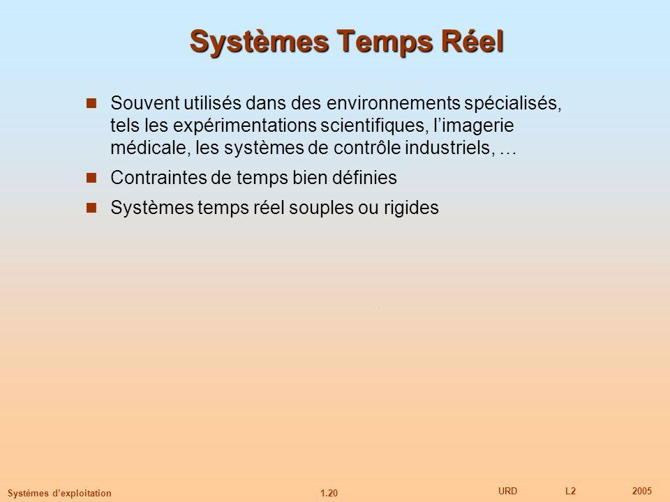 1.20 URDL22005 Systèmes dexploitation Systèmes Temps Réel Souvent utilisés dans des environnements spécialisés, tels les expérimentations scientifique