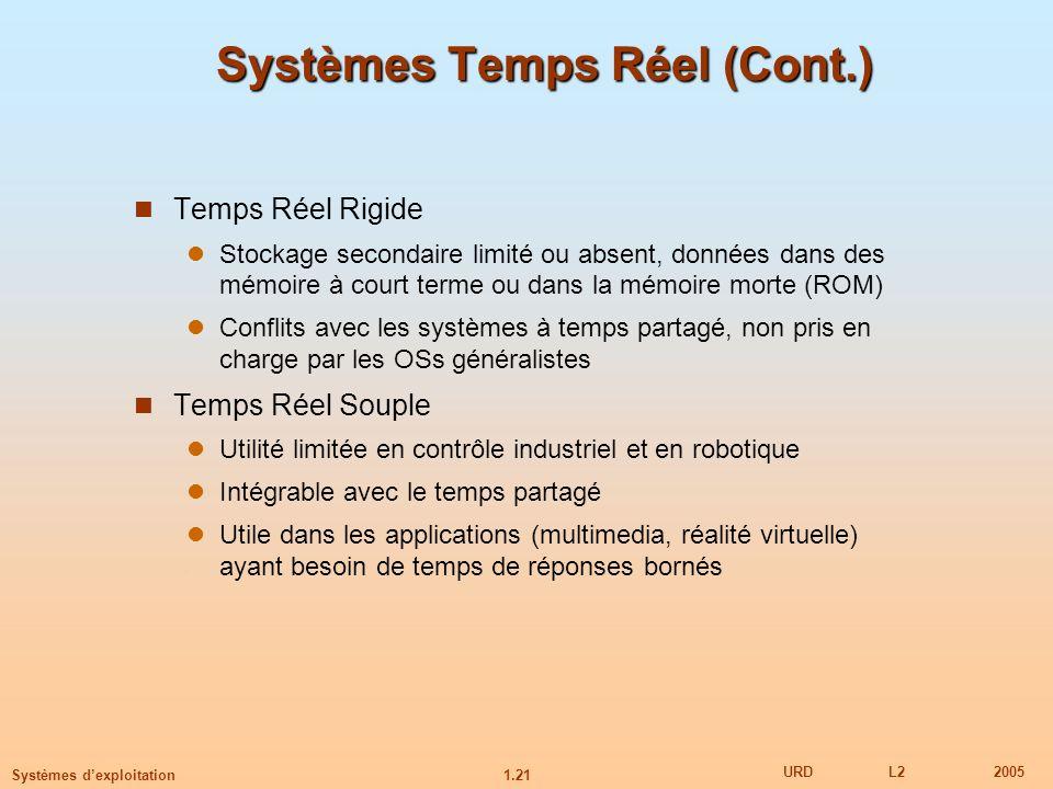 1.21 URDL22005 Systèmes dexploitation Systèmes Temps Réel (Cont.) Temps Réel Rigide Stockage secondaire limité ou absent, données dans des mémoire à c