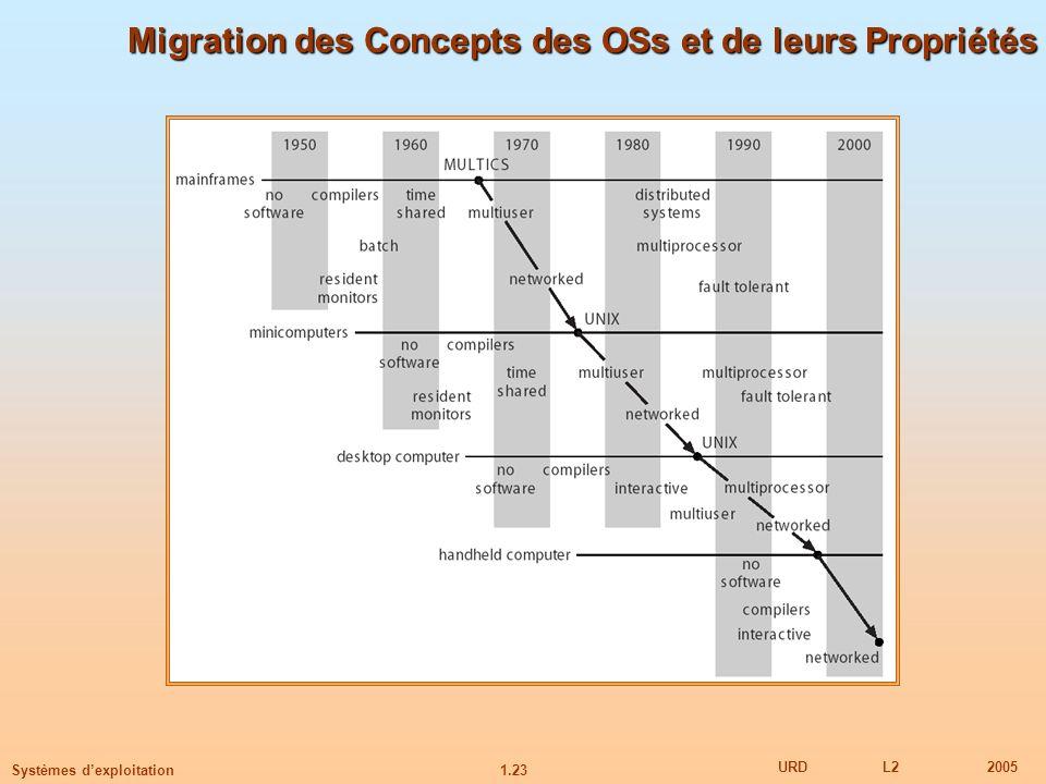1.23 URDL22005 Systèmes dexploitation Migration des Concepts des OSs et de leurs Propriétés