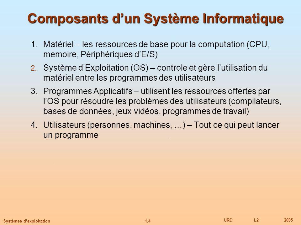 1.4 URDL22005 Systèmes dexploitation Composants dun Système Informatique 1.Matériel – les ressources de base pour la computation (CPU, memoire, Périph