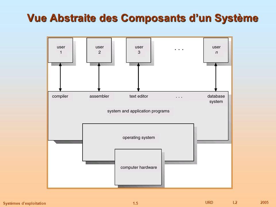 1.5 URDL22005 Systèmes dexploitation Vue Abstraite des Composants dun Système