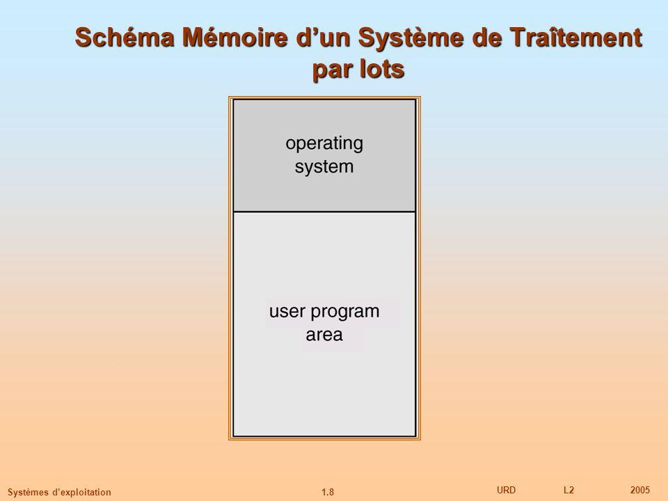 1.8 URDL22005 Systèmes dexploitation Schéma Mémoire dun Système de Traîtement par lots