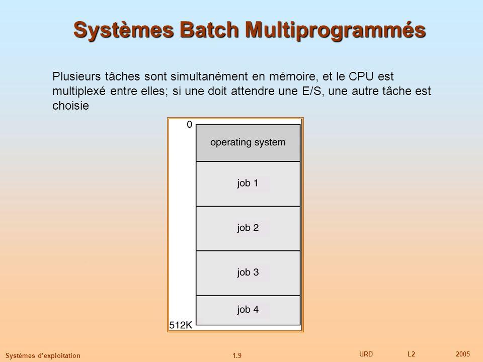 1.9 URDL22005 Systèmes dexploitation Systèmes Batch Multiprogrammés Plusieurs tâches sont simultanément en mémoire, et le CPU est multiplexé entre ell