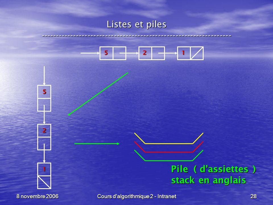 8 novembre 2006Cours d'algorithmique 2 - Intranet28 Listes et piles ----------------------------------------------------------------- 215 2 1 5 Pile (