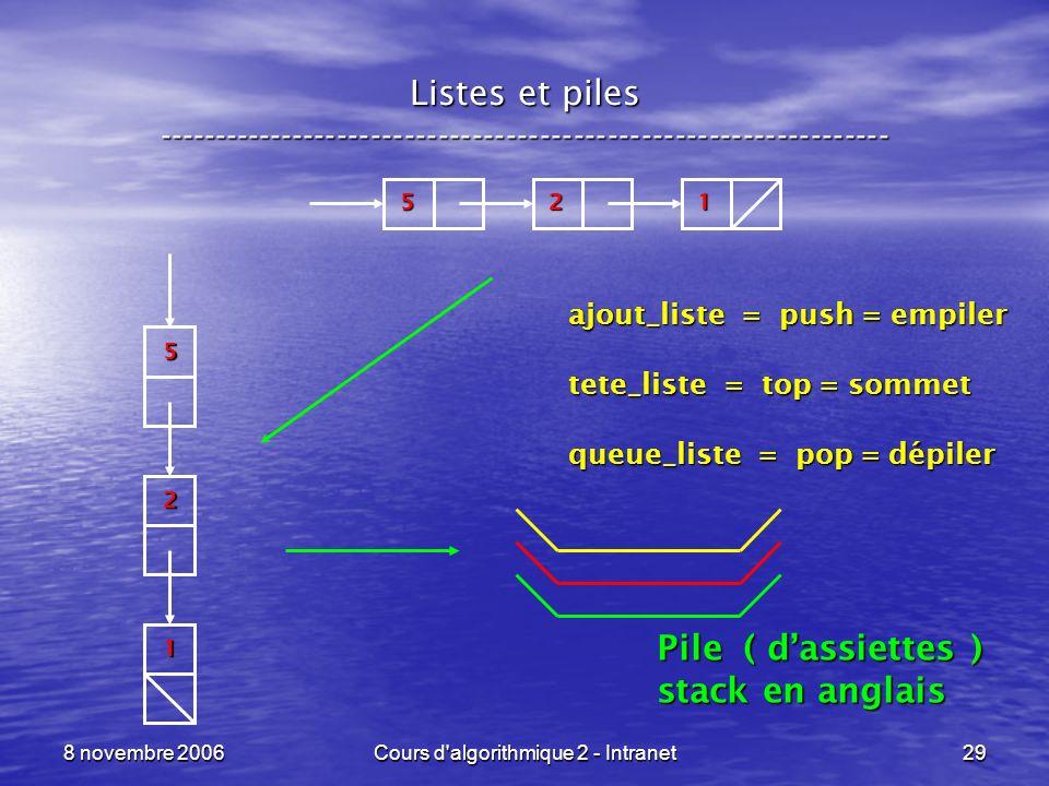 8 novembre 2006Cours d'algorithmique 2 - Intranet29 Listes et piles ----------------------------------------------------------------- 215 2 1 5 Pile (