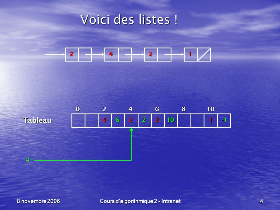 8 novembre 2006Cours d algorithmique 2 - Intranet45 Listes en langage C ----------------------------------------------------------------- ptr_liste cree_vide (void) { return( (ptr_liste)NULL ); } int est_vide (ptr_liste liste) { return( liste == (ptr_liste)NULL ); } type_base tete_liste (ptr_liste liste) {assert( liste != (ptr_liste)NULL ); return( liste->valeur ); } ptr_liste queue_liste (ptr_liste liste) {assert( liste != (ptr_liste)NULL ); return( liste->suivant ); } Création de la liste vide.
