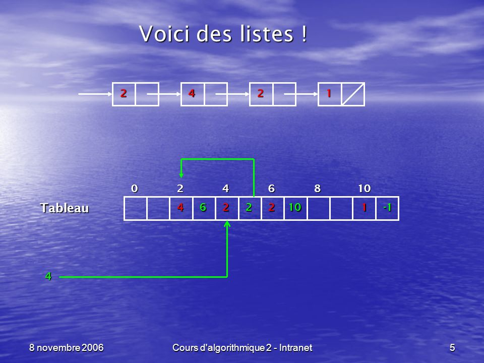 8 novembre 2006Cours d algorithmique 2 - Intranet46 Listes en langage C ----------------------------------------------------------------- ptr_liste cree_vide (void) { return( (ptr_liste)NULL ); } int est_vide (ptr_liste liste) { return( liste == (ptr_liste)NULL ); } type_base tete_liste (ptr_liste liste) {assert( liste != (ptr_liste)NULL ); return( liste->valeur ); } ptr_liste queue_liste (ptr_liste liste) {assert( liste != (ptr_liste)NULL ); return( liste->suivant ); } Création de la liste vide.