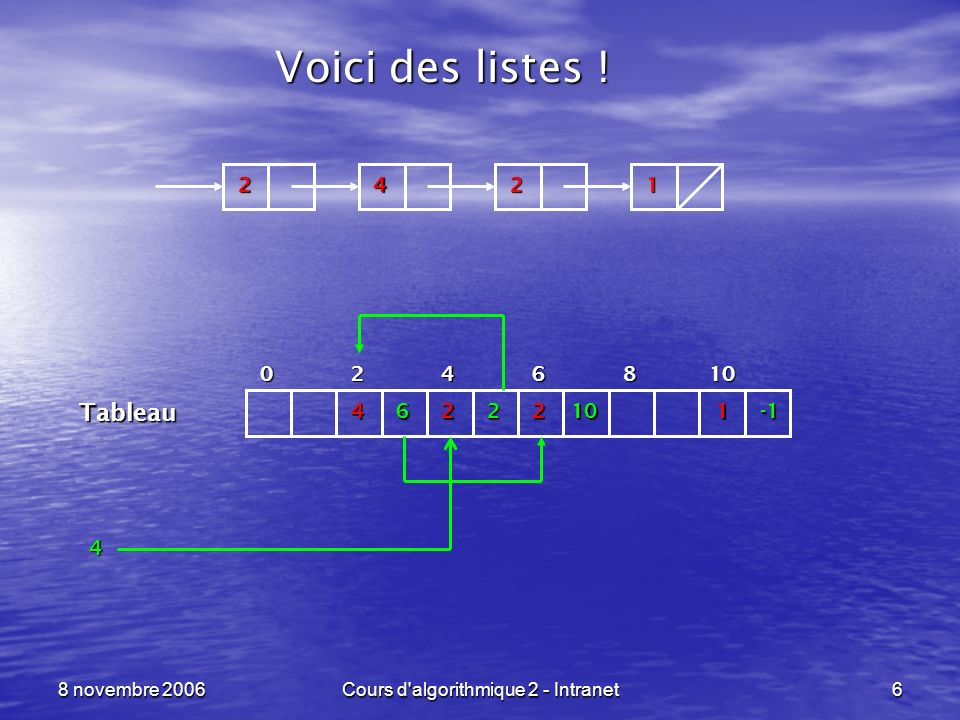 8 novembre 2006Cours d algorithmique 2 - Intranet77 Les files en langage C ----------------------------------------------------------------- ptr_liste ajout_file (type_base elt, ptr_file file) {ptr_file ptr_auxil; ptr_auxil = (ptr_file)malloc(sizeof(t_maillon)); ptr_auxil->valeur = elt; ptr_auxil->suivant = (ptr_file)NULL; if ( file == (ptr_file)NULL ) return( ptr_auxil ); else {ptr_file ptr_local = file; while ( ptr_local->suivant != (ptr_file)NULL ) ptr_local = ptr_local->suivant; ptr_local->suivant = ptr_auxil; return( file ); }} Nous chaînons et rendons le résultat !
