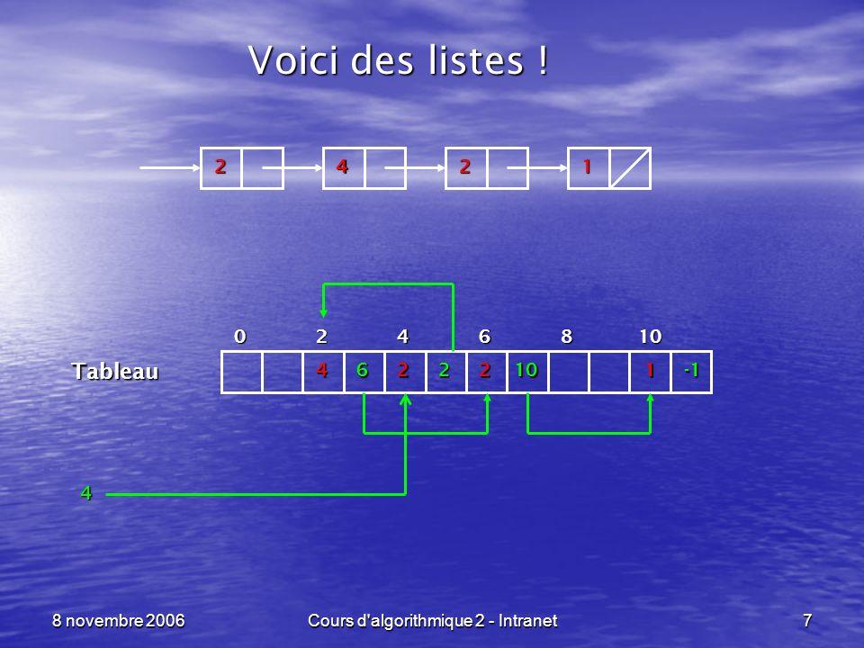 8 novembre 2006Cours d algorithmique 2 - Intranet18 Fonctions daccès sur listes ----------------------------------------------------------------- Les limitations dapplication de ces fonctions, les appels suivants sont interdits : tete_liste ( cree_vide () ) queue_liste ( cree_vide () ) On parle dune structure Ce qui est vraiment caractéristique dune liste : tete_liste ( ajout_liste ( a, l ) ) = a Last In - First Out (LIFO)