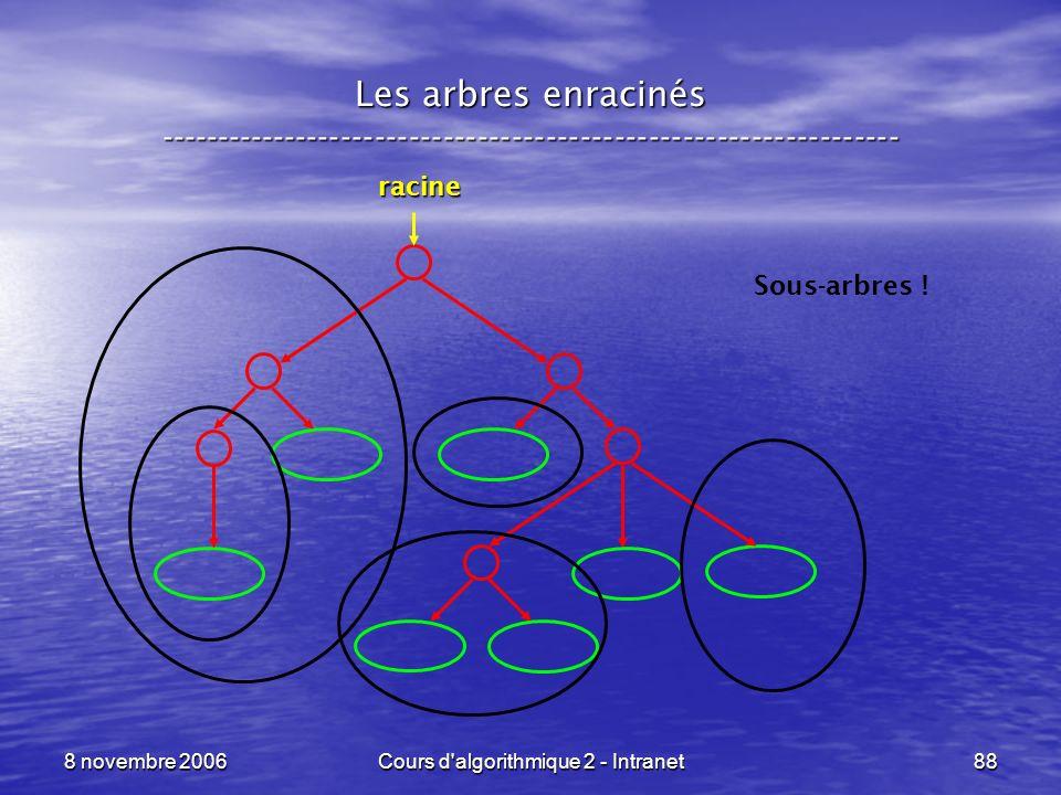 8 novembre 2006Cours d'algorithmique 2 - Intranet88 Les arbres enracinés ----------------------------------------------------------------- racine Sous
