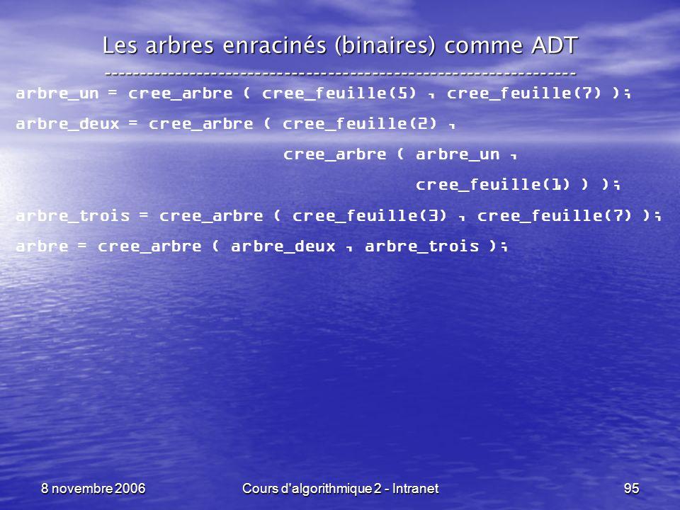 8 novembre 2006Cours d'algorithmique 2 - Intranet95 Les arbres enracinés (binaires) comme ADT --------------------------------------------------------