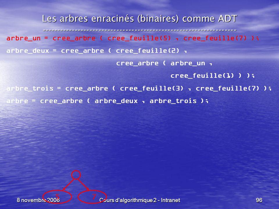 8 novembre 2006Cours d'algorithmique 2 - Intranet96 Les arbres enracinés (binaires) comme ADT --------------------------------------------------------