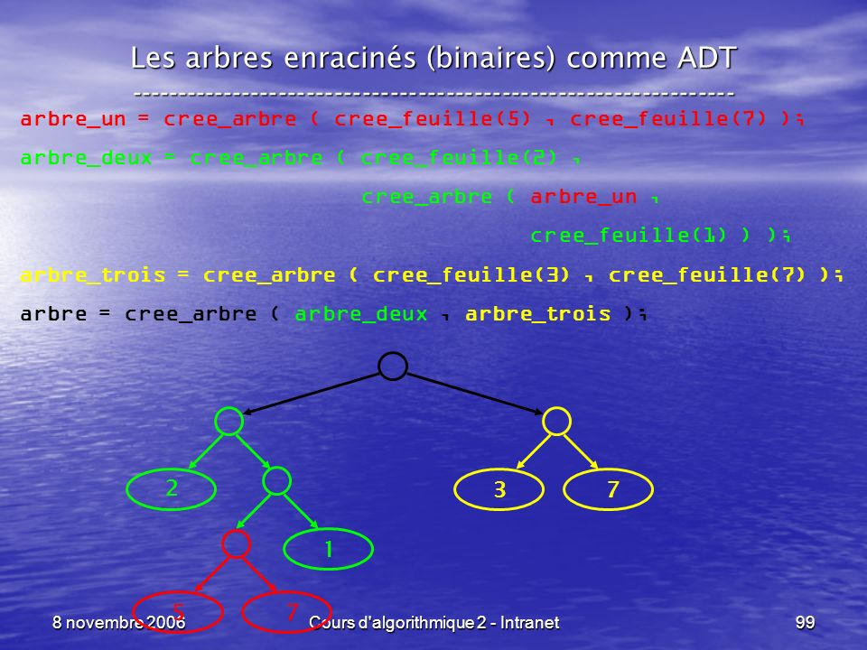 8 novembre 2006Cours d'algorithmique 2 - Intranet99 Les arbres enracinés (binaires) comme ADT --------------------------------------------------------