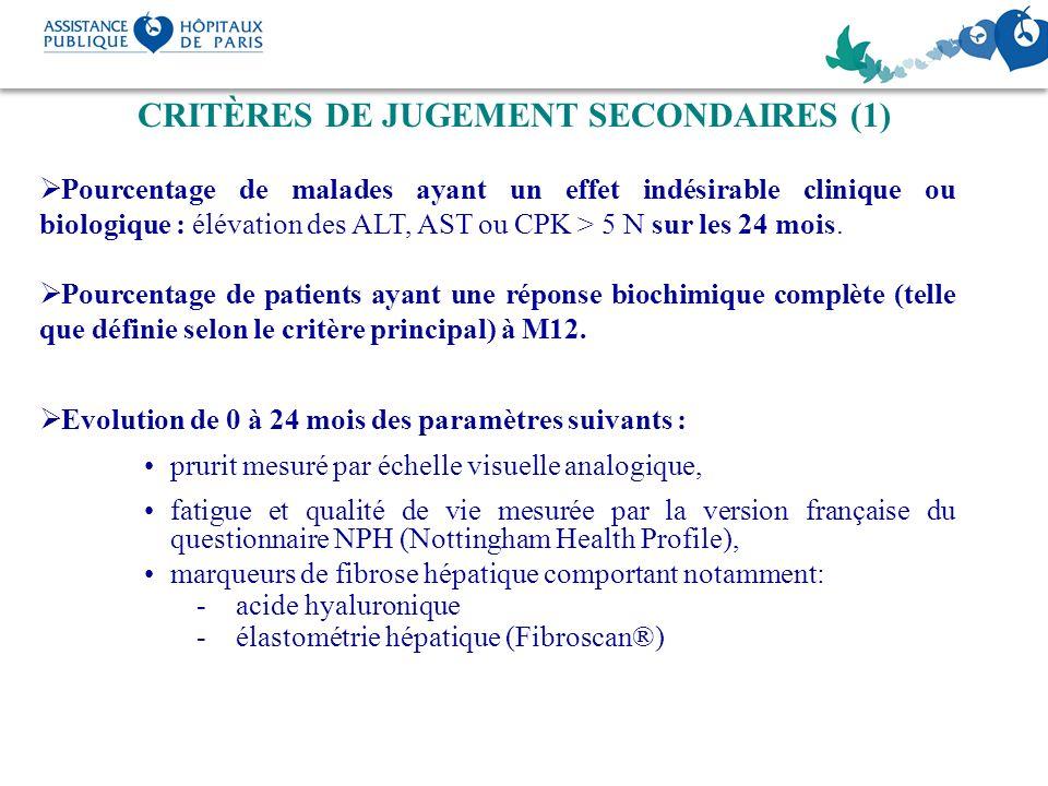 CRITÈRES DE JUGEMENT SECONDAIRES (1) Pourcentage de malades ayant un effet indésirable clinique ou biologique : élévation des ALT, AST ou CPK > 5 N su