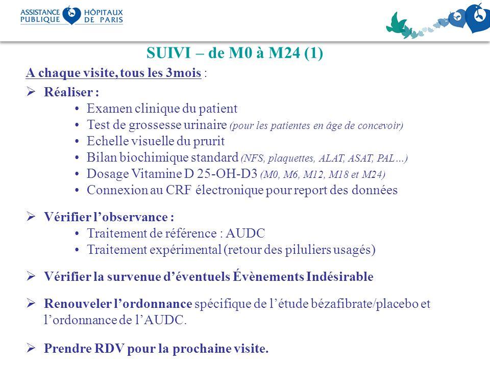 SUIVI – de M0 à M24 (1) A chaque visite, tous les 3mois : Réaliser : Examen clinique du patient Test de grossesse urinaire (pour les patientes en âge