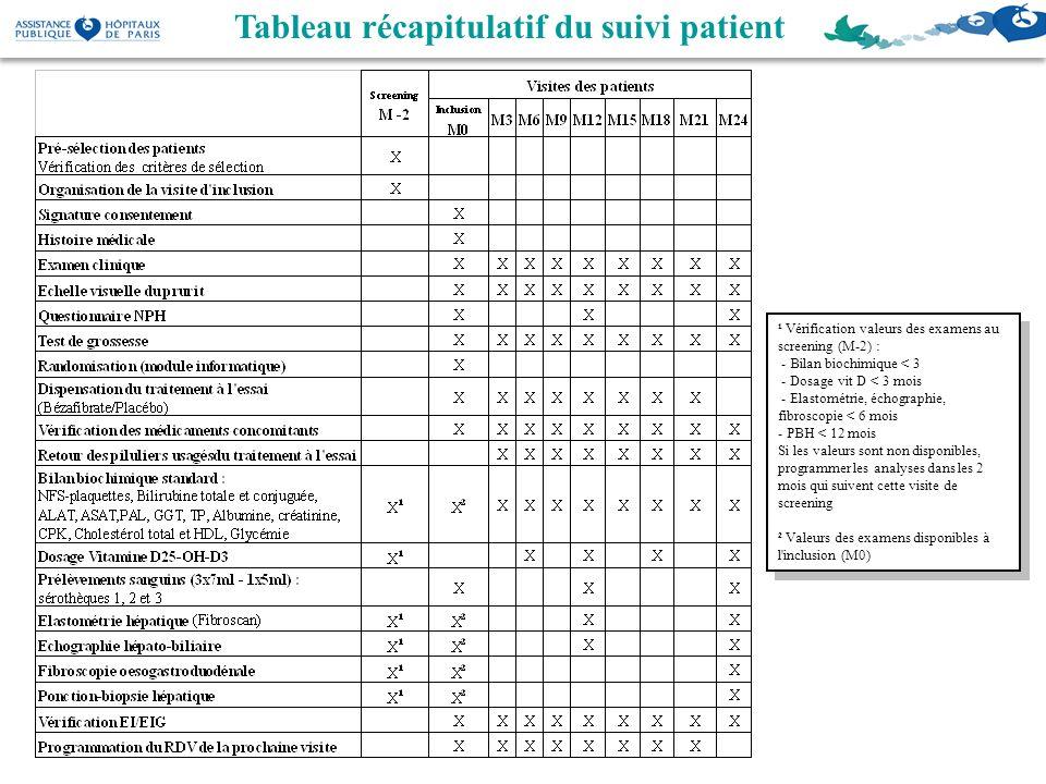 Tableau récapitulatif du suivi patient ¹ Vérification valeurs des examens au screening (M-2) : - Bilan biochimique < 3 - Dosage vit D < 3 mois - Elast