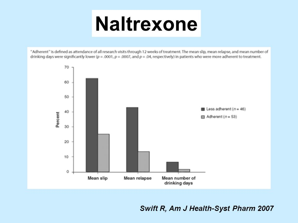 Swift R, Am J Health-Syst Pharm 2007 Naltrexone