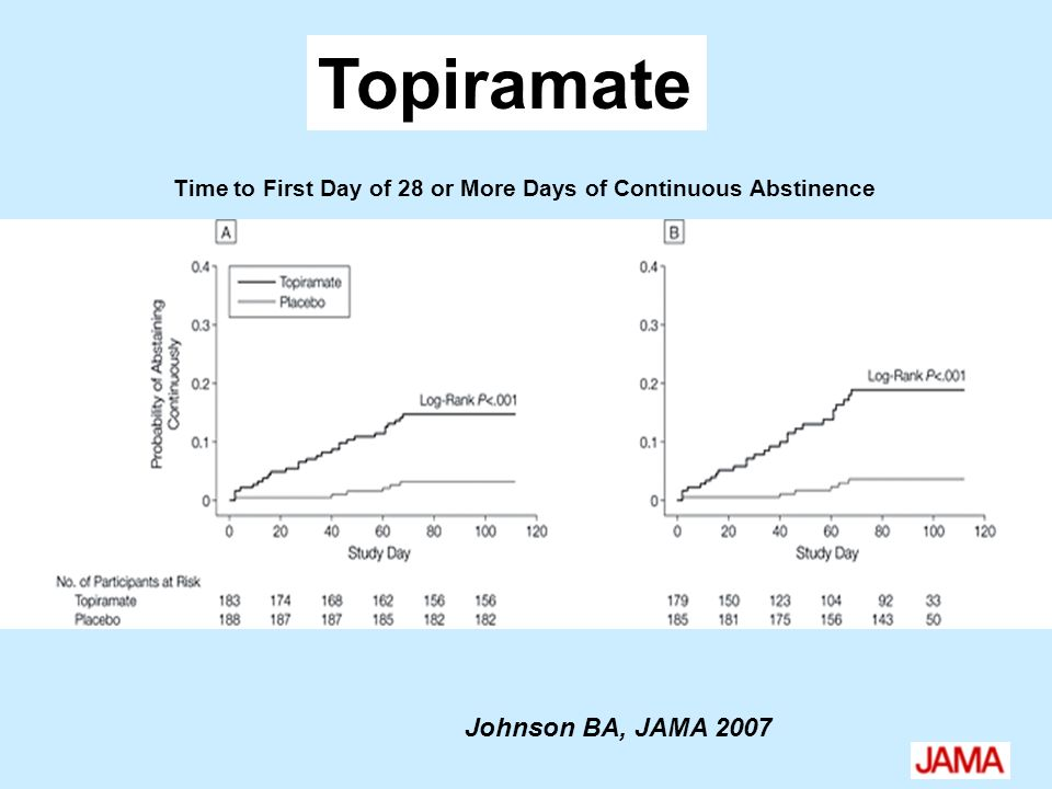 Time to First Day of 28 or More Days of Continuous Abstinence Topiramate Johnson BA, JAMA 2007