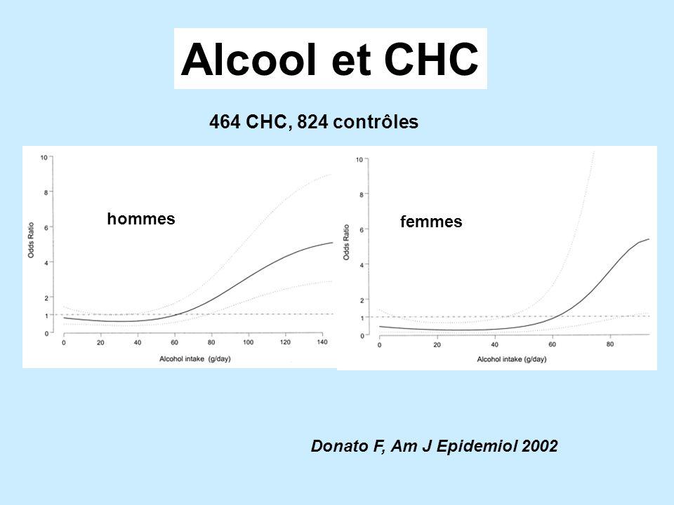 Donato F, Am J Epidemiol 2002 Alcool et CHC 464 CHC, 824 contrôles hommes femmes