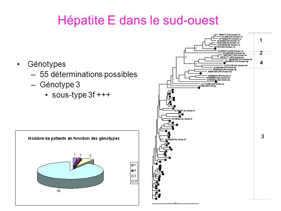 Hépatite E dans le sud-ouest Génotypes –55 déterminations possibles –Génotype 3 sous-type 3f +++