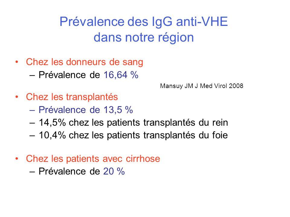 Prévalence des IgG anti-VHE dans notre région Chez les donneurs de sang –Prévalence de 16,64 % Mansuy JM J Med Virol 2008 Chez les transplantés –Préva