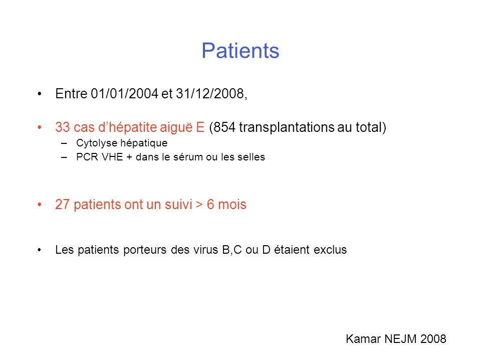 Patients Entre 01/01/2004 et 31/12/2008, 33 cas dhépatite aiguë E (854 transplantations au total) –Cytolyse hépatique –PCR VHE + dans le sérum ou les