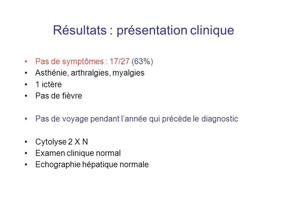 Résultats : présentation clinique Pas de symptômes : 17/27 (63%) Asthénie, arthralgies, myalgies 1 ictère Pas de fièvre Pas de voyage pendant lannée q