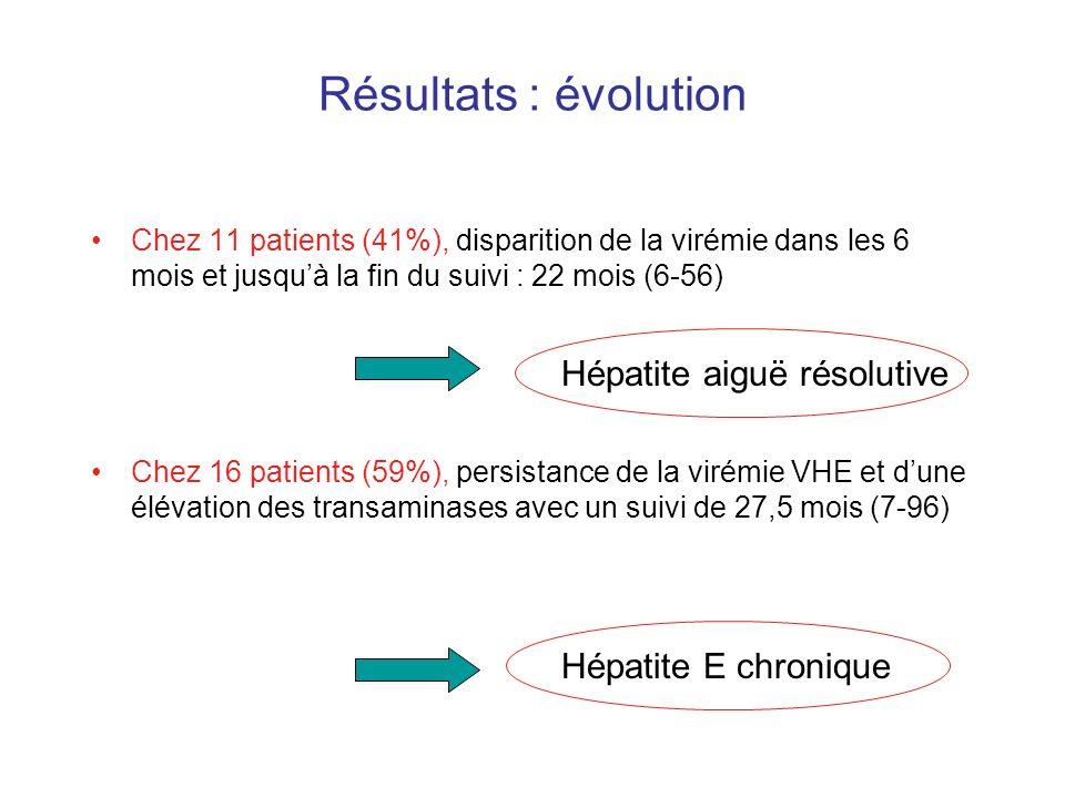 Résultats : évolution Chez 11 patients (41%), disparition de la virémie dans les 6 mois et jusquà la fin du suivi : 22 mois (6-56) Chez 16 patients (5